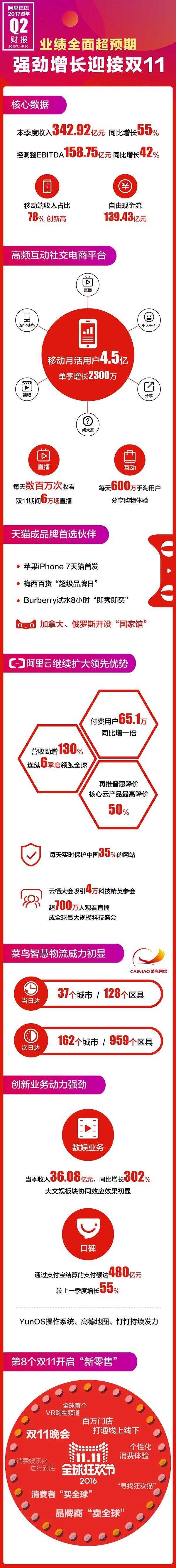 阿里Q2信息图:业绩全面超预期 (2).jpg