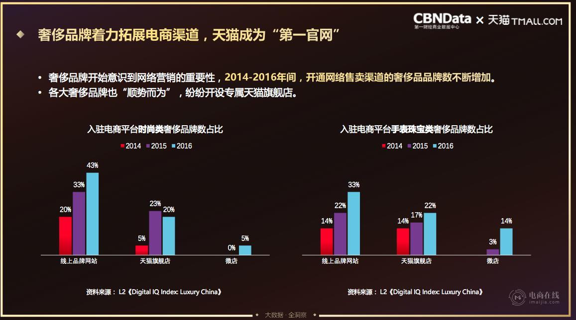 2-天猫联合CBNData联合发布奢侈品消费报告,天猫已成全球奢侈品牌第一官网.png
