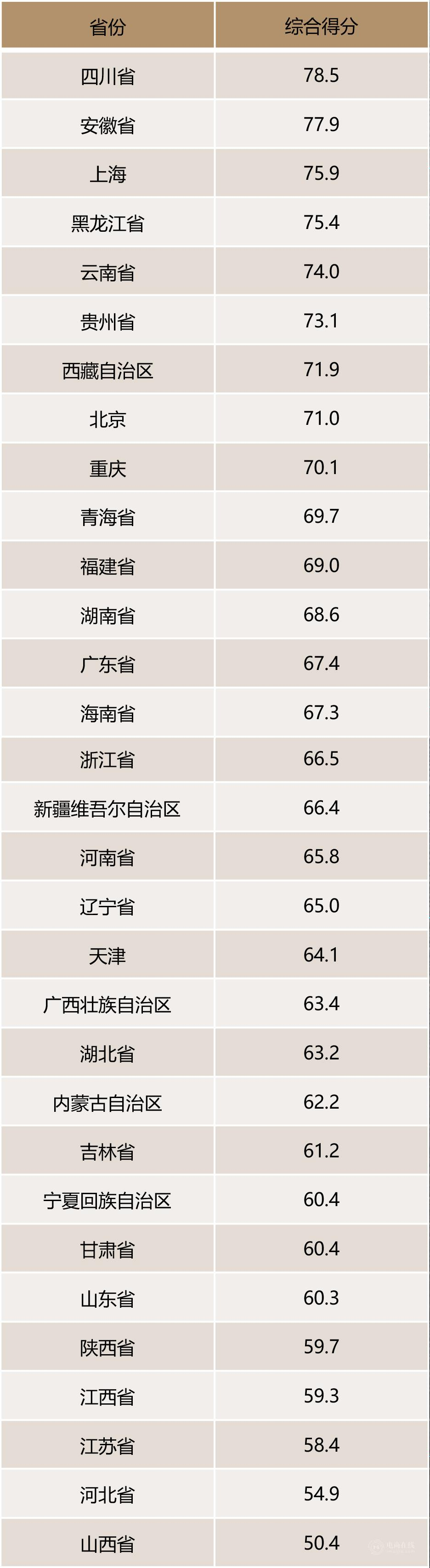 各省酒水消費排名.jpg